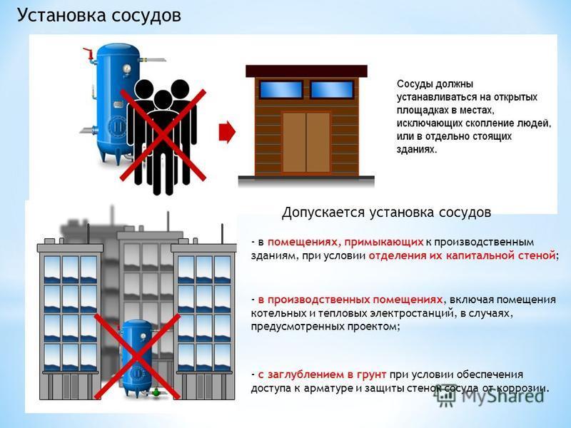 Установка сосудов Допускается установка сосудов - в помещениях, примыкающих к производственным зданиям, при условии отделения их капитальной стеной; - в производственных помещениях, включая помещения котельных и тепловых электростанций, в случаях, пр