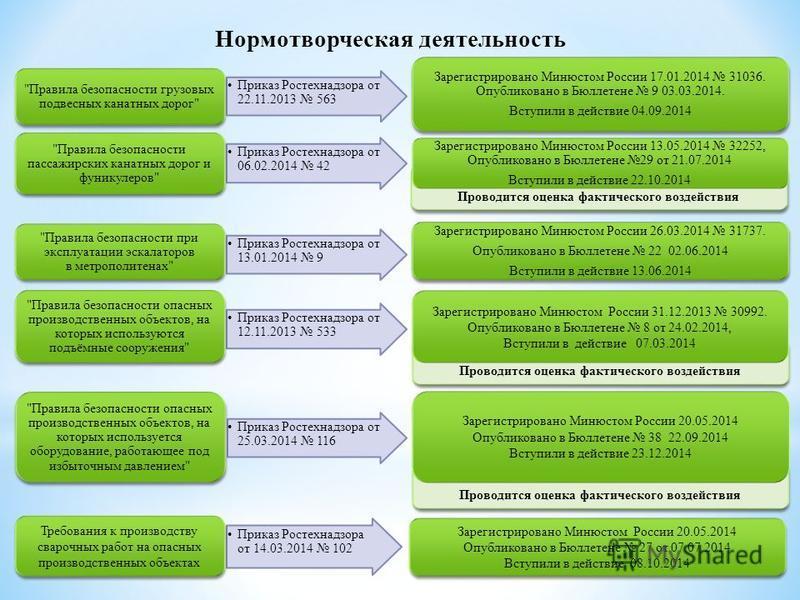 Проводится оценка фактического воздействия Приказ Ростехнадзора от 22.11.2013 563