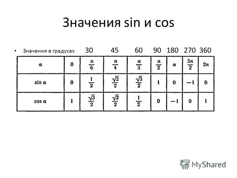 Значения sin и cos Значения в градусах 30 45 60 90 180 270 360