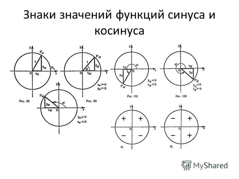 Знаки значений функций синуса и косинуса