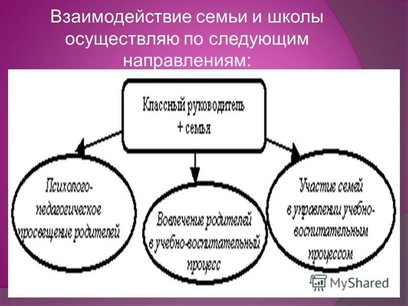 Взаимодействие семьи и школы осуществляю по следующим направлениям: