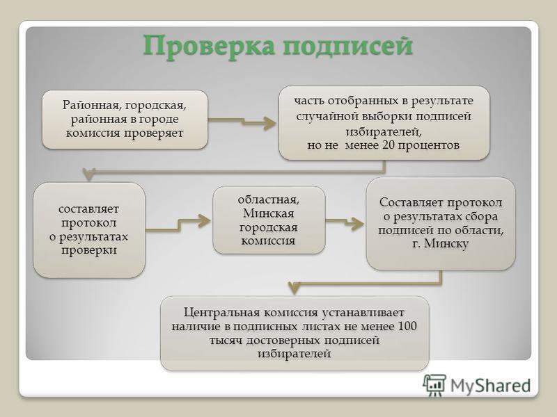 Проверка подписей Районная, городская, районная в городе комиссия проверяет часть отобранных в результате случайной выборки подписей избирателей, но не менее 20 процентов составляет протокол о результатах проверки областная, Минская городская комисси