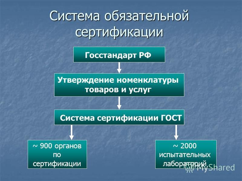 Система обязательной сертификации Госстандарт РФ Утверждение номенклатуры товаров и услуг Система сертификации ГОСТ ~ 900 органов по сертификации ~ 2000 испытательных лабораторий