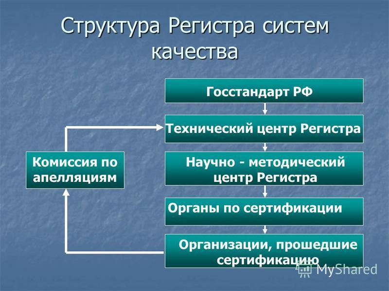 Структура Регистра систем качества Госстандарт РФ Технический центр Регистра Научно - методический центр Регистра Органы по сертификации Организации, прошедшие сертификацию Комиссия по апелляциям