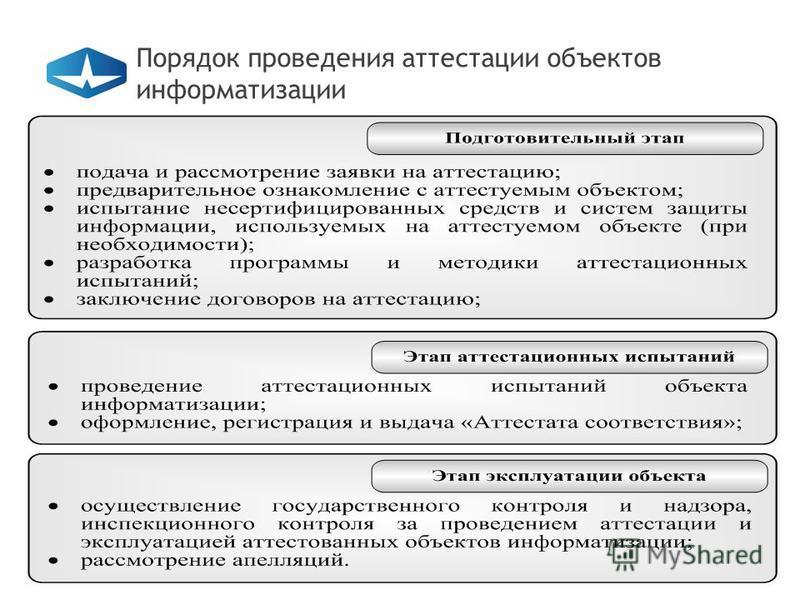 Порядок проведения аттестации объектов информатизации
