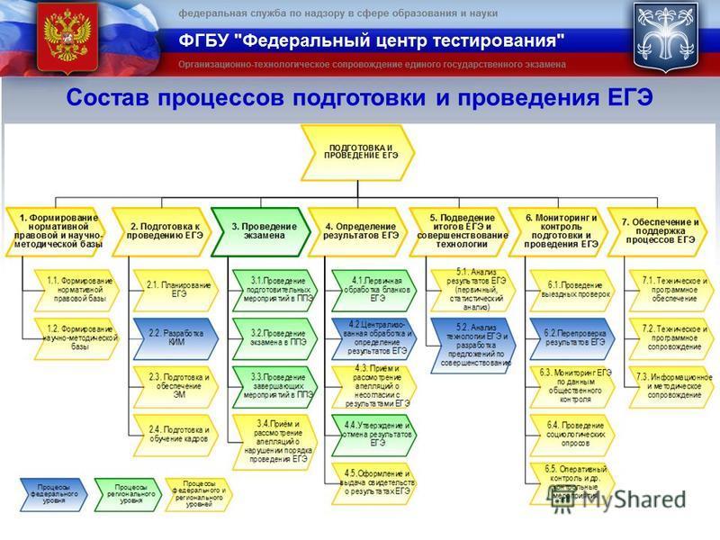 Состав процессов подготовки и проведения ЕГЭ