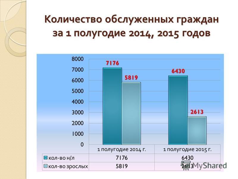Количество обслуженных граждан за 1 полугодие 2014, 2015 годов