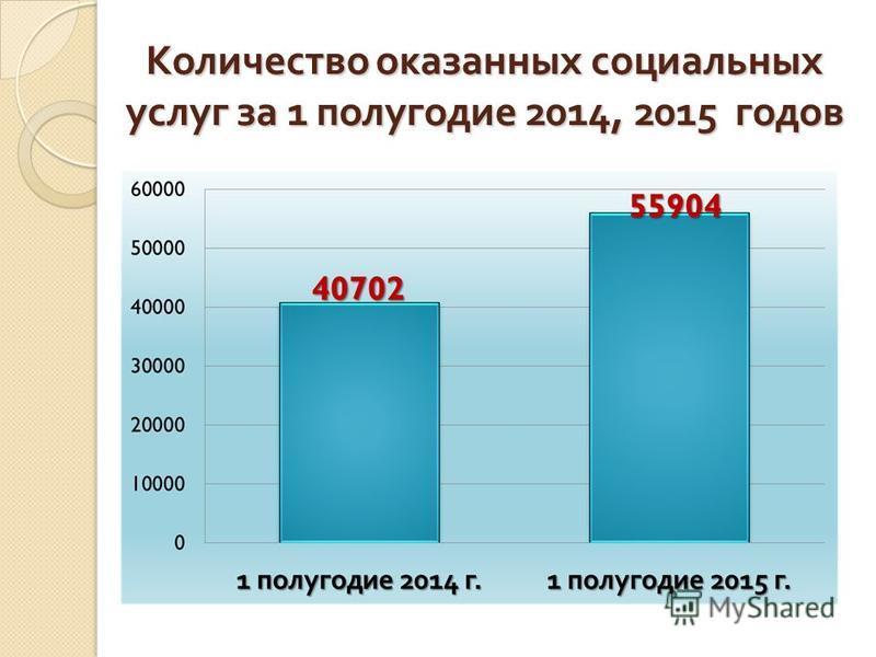 Количество оказанных социальных услуг за 1 полугодие 2014, 2015 годов