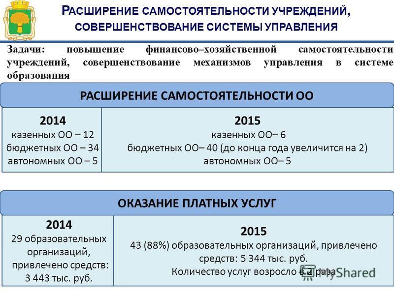 Р АСШИРЕНИЕ САМОСТОЯТЕЛЬНОСТИ УЧРЕЖДЕНИЙ, СОВЕРШЕНСТВОВАНИЕ СИСТЕМЫ УПРАВЛЕНИЯ 1 2 3 4 1 2 2014 казенных ОО – 12 бюджетных ОО – 34 автономных ОО – 5 РАСШИРЕНИЕ САМОСТОЯТЕЛЬНОСТИ ОО 2015 казенных ОО– 6 бюджетных ОО– 40 (до конца года увеличится на 2)