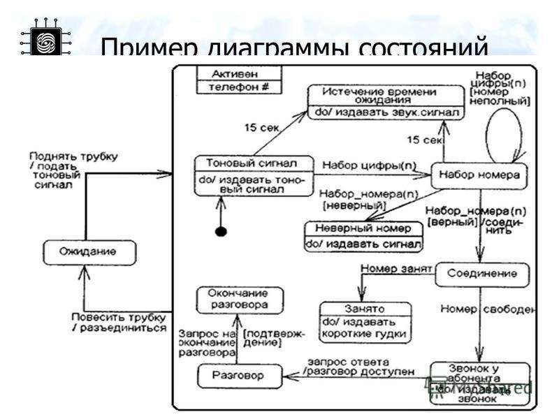 Пример диаграммы состояний 16