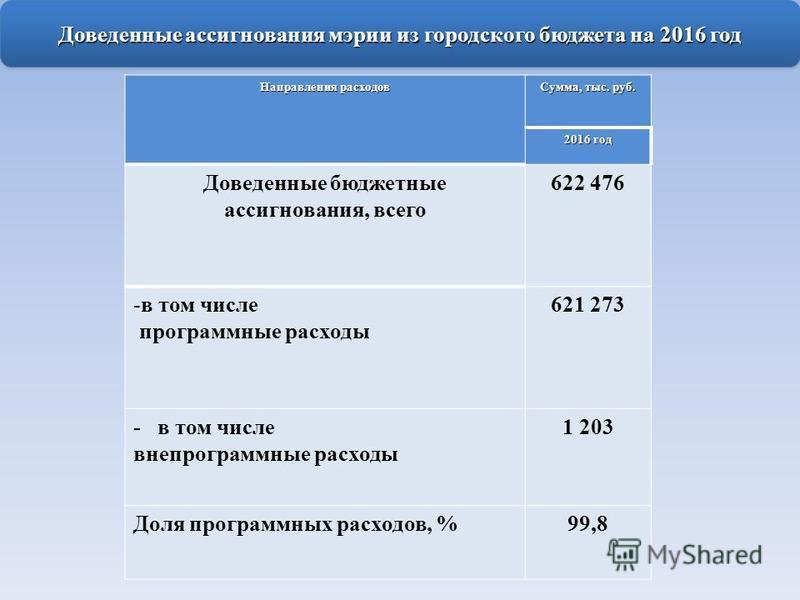 Доведенные ассигнования мэрии из городского бюджета на 2016 год Направления расходов Сумма, тыс. руб. 2016 год Доведенные бюджетные ассигнования, всего 622 476 -в том числе программные расходы 621 273 - в том числе внепрограммные расходы 1 203 Доля п