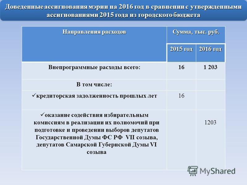 Доведенные ассигнования мэрии на 2016 год в сравнении с утвержденными ассигнованиями 2015 года из городского бюджета Направления расходов Сумма, тыс. руб. 2015 год 2016 год Внепрограммные расходы всего:161 203 В том числе: кредиторская задолженность