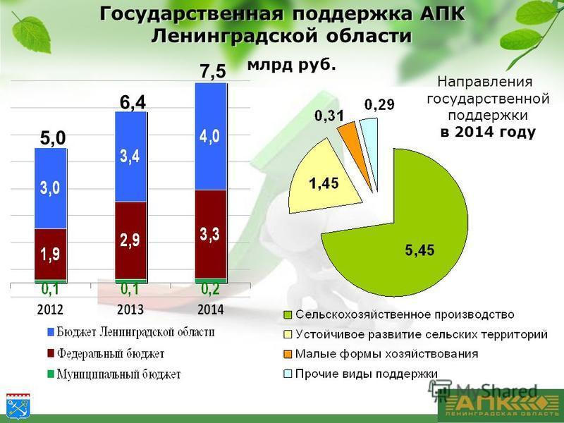 Государственная поддержка АПК Ленинградской области 5,0 6,4 7,5 млрд руб. Направления государственной поддержки в 2014 году