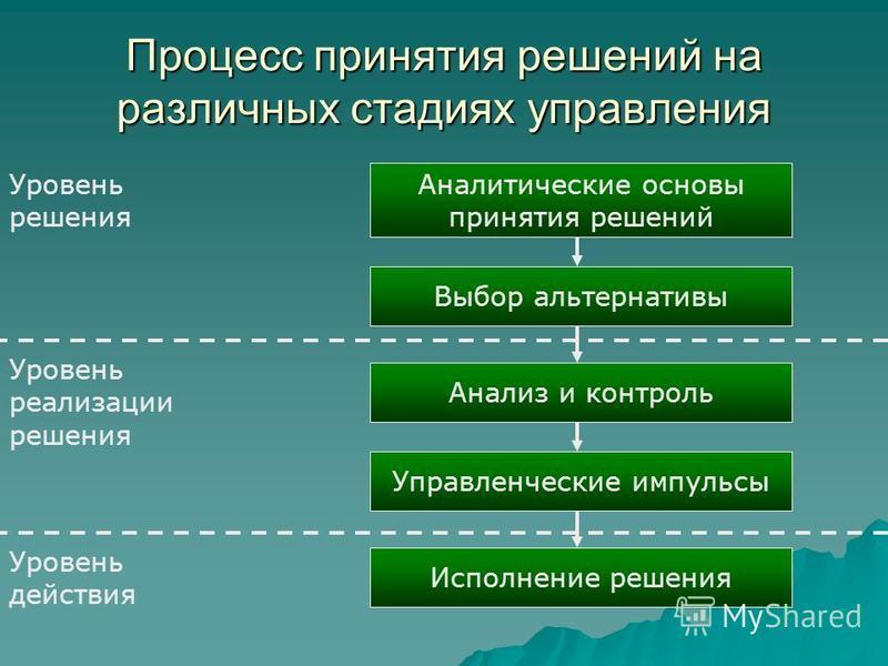 Процесс принятия решений на различных стадиях управления Аналитические основы принятия решений Выбор альтернативы Анализ и контроль Управленческие импульсы Исполнение решения Уровень решения Уровень реализации решения Уровень действия