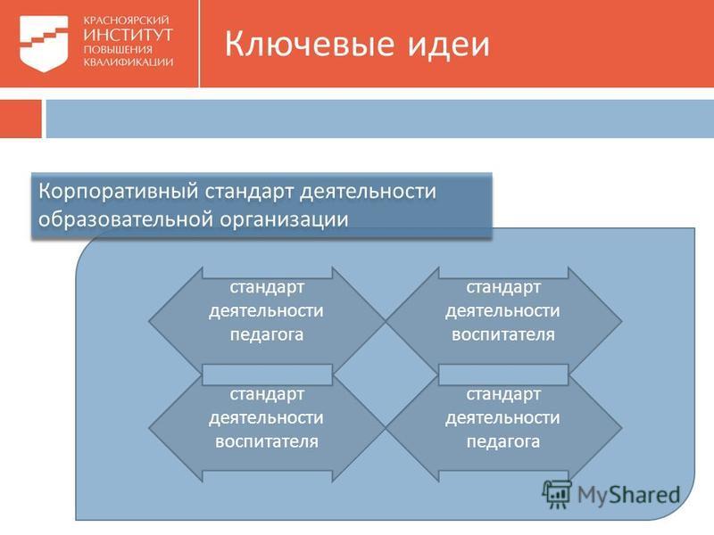 Ключевые идеи Корпоративный стандарт деятельности образовательной организации стандарт деятельности воспитателя стандарт деятельности педагога стандарт деятельности воспитателя