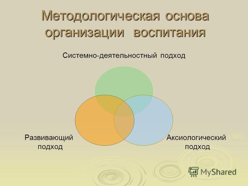 Методологическая основа организации воспитания Системно- деятельностный подход Аксиологический подход Развивающий подход