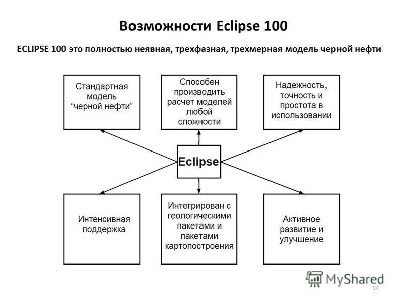 Возможности Eclipse 100 ECLIPSE 100 это полностью неявная, трехфазная, трехмерная модель черной нефти 14