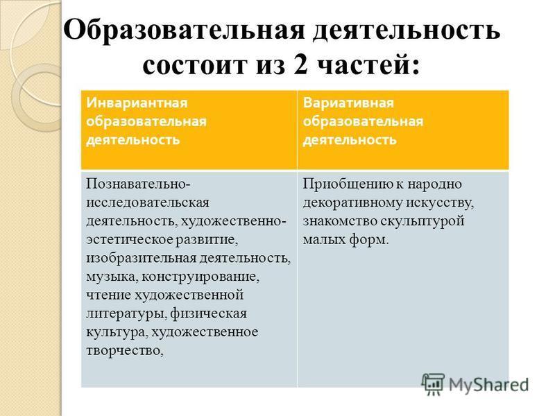 Образовательная деятельность состоит из 2 частей: Инвариантная образовательная деятельность Вариативная образовательная деятельность Познавательно- исследовательская деятельность, художественно- эстетическое развитие, изобразительная деятельность, му