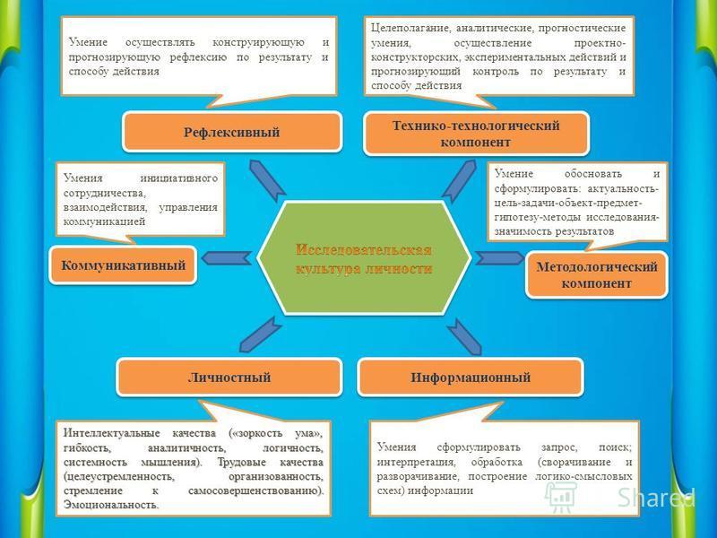 Целеполагание, аналитические, прогностические умения, осуществление проектно- конструкторских, экспериментальных действий и прогнозирующий контроль по результату и способу действия Технико-технологический компонент Методологический компонент Методоло