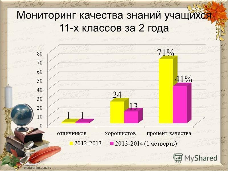 Мониторинг качества знаний учащихся 11-х классов за 2 года