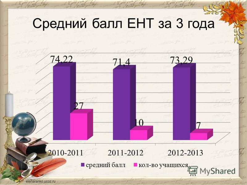 Средний балл ЕНТ за 3 года