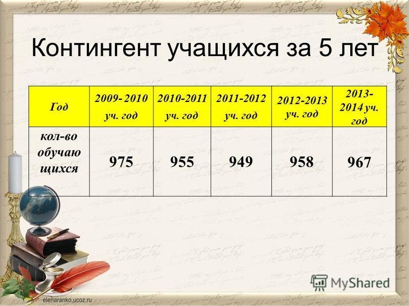 Контингент учащихся за 5 лет Год 2009- 2010 уч. год 2010-2011 уч. год 2011-2012 уч. год 2012-2013 уч. год 2013- 2014 уч. год кол-во обучающихся 975955949958967