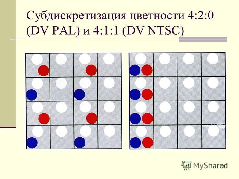 36 Субдискретизация цветности 4:2:0 (DV PAL) и 4:1:1 (DV NTSC)