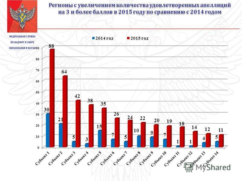 Регионы с увеличением количества удовлетворенных апелляций на 3 и более баллов в 2015 году по сравнению с 2014 годом Регионы с увеличением количества удовлетворенных апелляций на 3 и более баллов в 2015 году по сравнению с 2014 годом