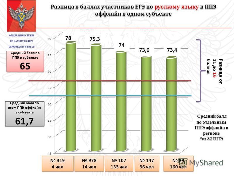 Разница в баллах участников ЕГЭ по русскому языку в ППЭ оффлайн в одном субъекте 319 4 чел 319 4 чел 978 14 чел 978 14 чел 107 133 чел 107 133 чел 147 36 чел 147 36 чел 89 160 чел 89 160 чел 78 75,3 73,6 74 73,4 Средний балл по ППЭ в субъекте 65 Сред