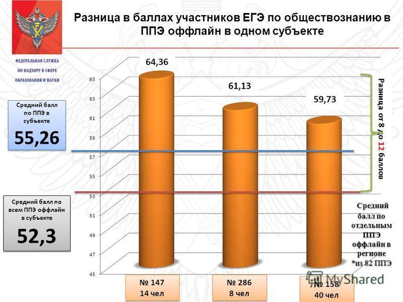 Разница в баллах участников ЕГЭ по обществознанию в ППЭ оффлайн в одном субъекте Средний балл по ППЭ в субъекте 55,26 Средний балл по ППЭ в субъекте 55,26 Средний балл по всем ППЭ оффлайн в субъекте 52,3 Средний балл по всем ППЭ оффлайн в субъекте 52
