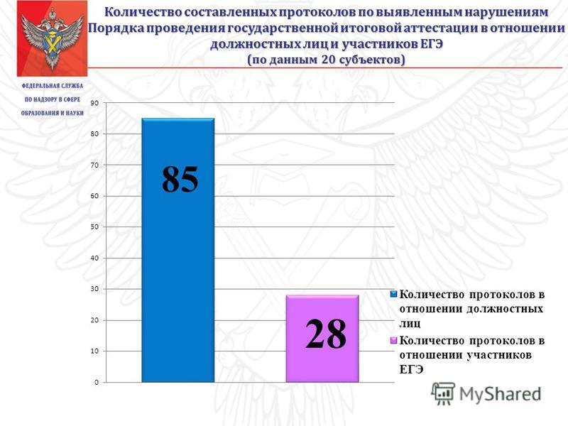 Количество составленных протоколов по выявленным нарушениям Порядка проведения государственной итоговой аттестации в отношении должностных лиц и участников ЕГЭ (по данным 20 субъектов)