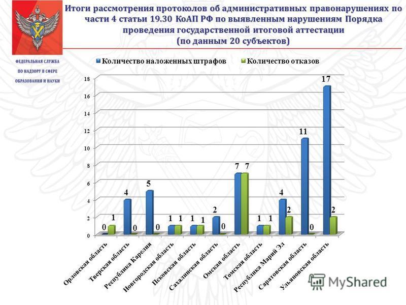 Итоги рассмотрения протоколов об административных правонарушениях по части 4 статьи 19.30 КоАП РФ по выявленным нарушениям Порядка проведения государственной итоговой аттестации (по данным 20 субъектов)