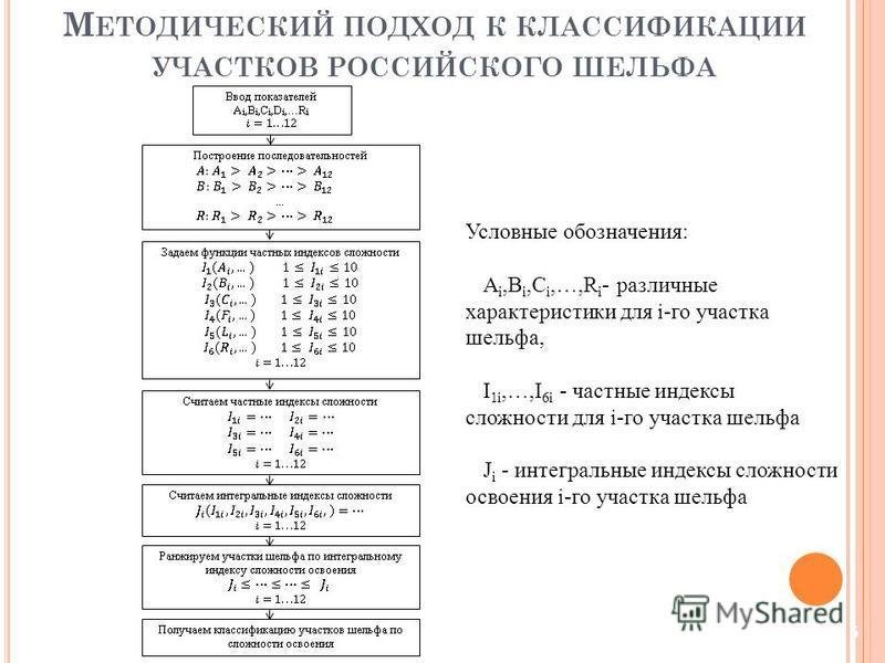 Условные обозначения: A i,B i,C i,…,R i - различные характеристики для i-го участка шельфа, I 1i,…,I 6i - частные индексы сложности для i-го участка шельфа J i - интегральные индексы сложности освоения i-го участка шельфа 5 М ЕТОДИЧЕСКИЙ ПОДХОД К КЛА