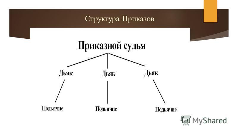 Структура Приказов