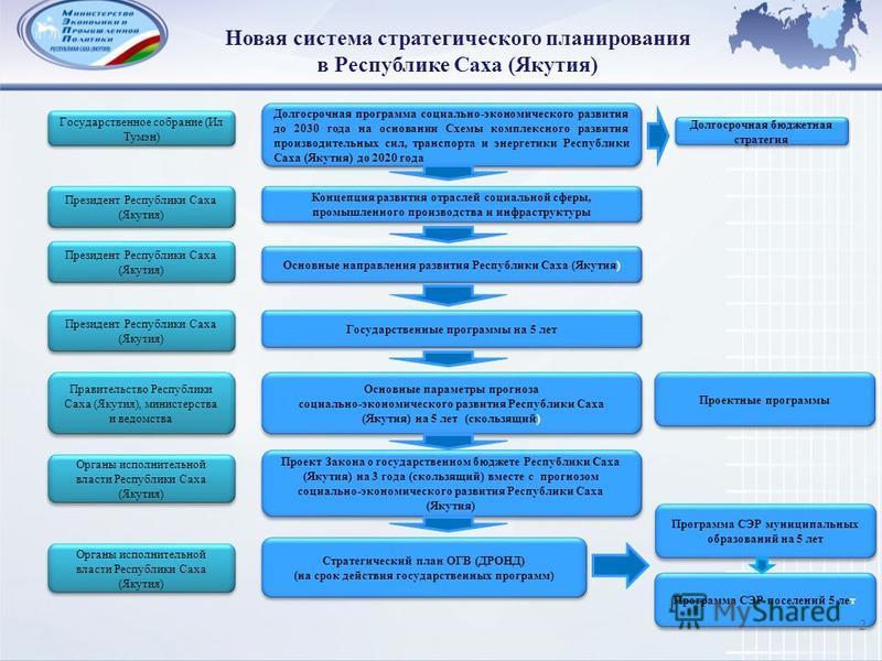 Долгосрочная программа социально-экономического развития до 2030 года на основании Схемы комплексного развития производительных сил, транспорта и энергетики Республики Саха (Якутия) до 2020 года Новая система стратегического планирования в Республике