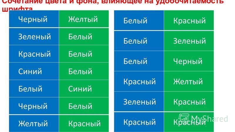 Сочетание цвета и фона, влияющее на удобочитаемость шрифта Черный Желтый Зеленый Белый Красный Белый Синий Белый Синий Черный Белый Желтый Красный Белый Красный Белый Зеленый Белый Черный Красный Желтый Зеленый Красный