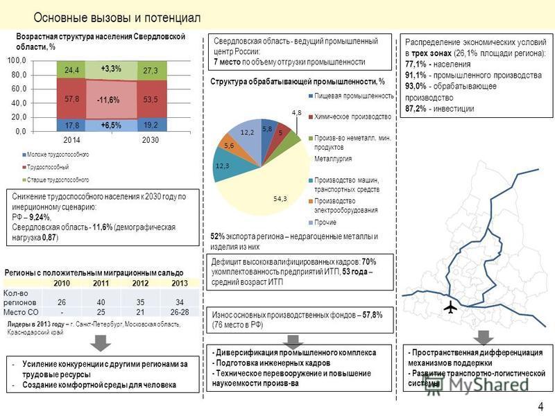 Основные вызовы и потенциал Возрастная структура населения Свердловской области, % -11,6% +3,3% +6,5% - Усиление конкуренции с другими регионами за трудовые ресурсы - Создание комфортной среды для человека Снижение трудоспособного населения к 2030 го