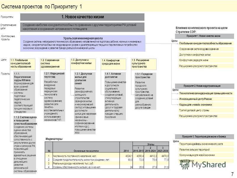 Приоритет 3. Территория для жизни и бизнеса Приоритет 2. Новая индустриализация Приоритет 1. Новое качество жизни Глобальная конкурентоспособность образования Современная система здравоохранения Доступное и комфортное жилье Комфортная среда для жизни