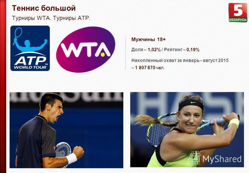 Теннис большой Турниры WTA. Турниры ATP. Мужчины 18+ Доля – 1,02% / Рейтинг – 0,19% Накопленный охват за январь - август 2015 – 1 807 870 чел.
