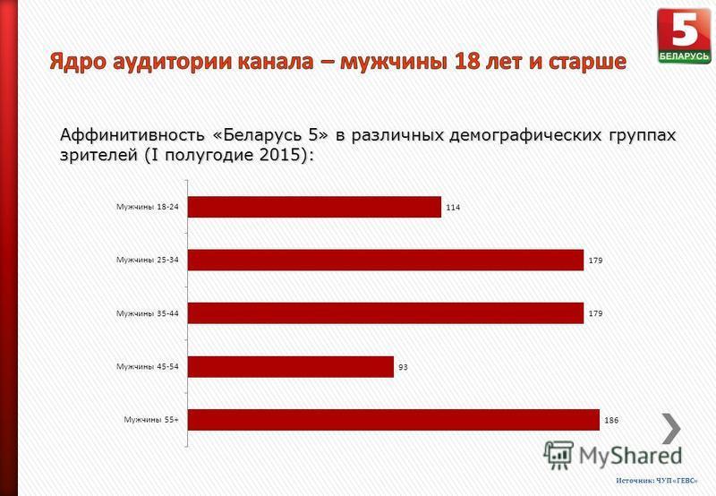 Аффинитивность «Беларусь 5» в различных демографических группах зрителей (I полугодие 2015): Источник: ЧУП «ГЕВС»