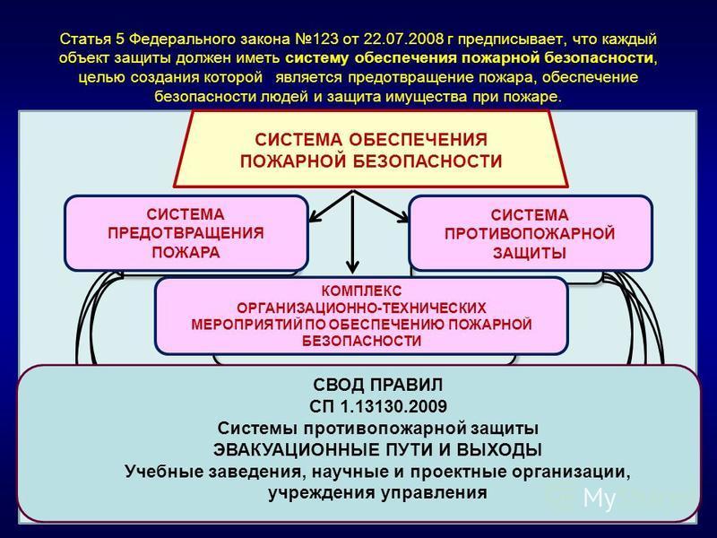 Статья 5 Федерального закона 123 от 22.07.2008 г предписывает, что каждый объект защиты должен иметь систему обеспечения пожарной безопасности, целью создания которой является предотвращение пожара, обеспечение безопасности людей и защита имущества п