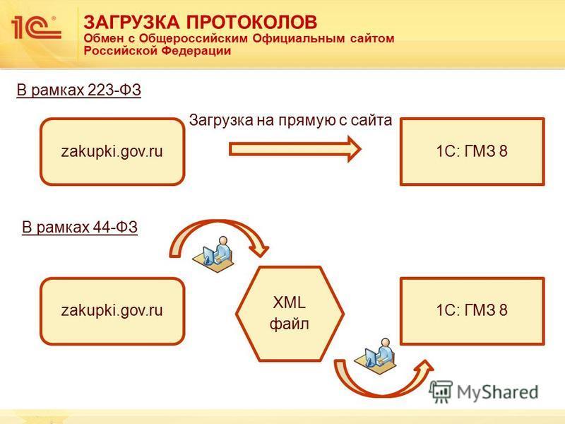 ЗАГРУЗКА ПРОТОКОЛОВ Обмен с Общероссийским Официальным сайтом Российской Федерации 1С: ГМЗ 8zakupki.gov.ru 1С: ГМЗ 8 XML файл В рамках 223-ФЗ В рамках 44-ФЗ Загрузка на прямую с сайта