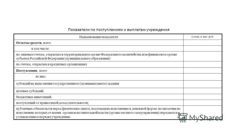 Показатели по поступлениям и выплатам учреждения Наименование показателя сумма, в тыс. руб. Остаток средств, всего в том числе: по лицевым счетам, открытым в территориальном органе Федерального казначейства или финансовом органе субъекта Российской Ф