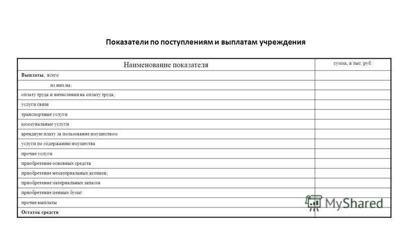 Показатели по поступлениям и выплатам учреждения Наименование показателя сумма, в тыс. руб. Выплаты, всего из них на: оплату труда и начисления на оплату труда; услуги связи транспортные услуги коммунальные услуги арендную плату за пользование имущес