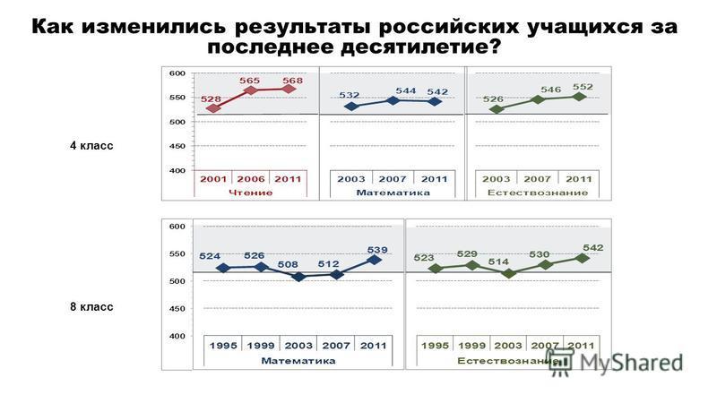 Как изменились результаты российских учащихся за последнее десятилетие? 4 класс 8 класс