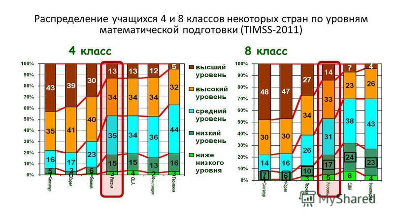 Распределение учащихся 4 и 8 классов некоторых стран по уровням математической подготовки (TIMSS-2011) 4 класс 8 класс