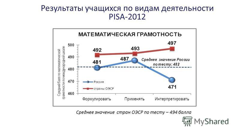 Результаты учащихся по видам деятельности PISA-2012 Среднее значение стран ОЭСР по тесту – 494 балла