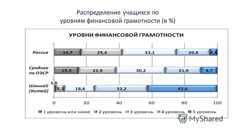 Распределение учащихся по уровням финансовой грамотности (в %)