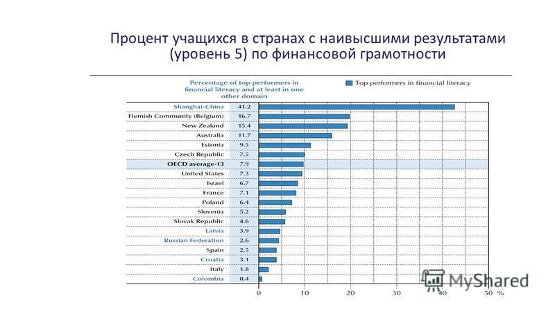 Процент учащихся в странах с наивысшими результатами (уровень 5) по финансовой грамотности