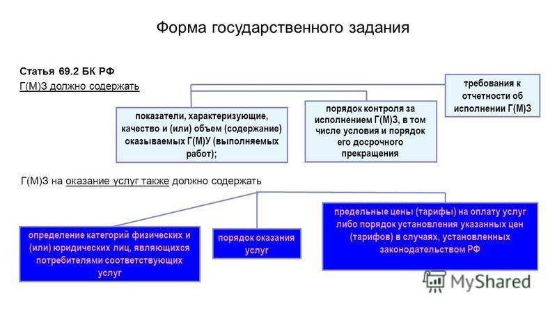 Форма государственного задания Статья 69.2 БК РФ Г(М)З должно содержать показатели, характеризующие, качество и (или) объем (содержание) оказываемых Г(М)У (выполняемых работ); порядок контроля за исполнением Г(М)З, в том числе условия и порядок его д